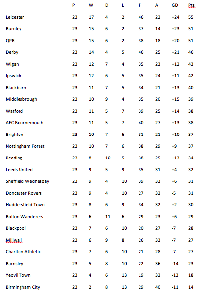 championship home and away table